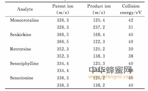 蜂蜜 色谱 生物碱 蜂蜜成分 蜂蜜的作用与功效 吕晨 李丽