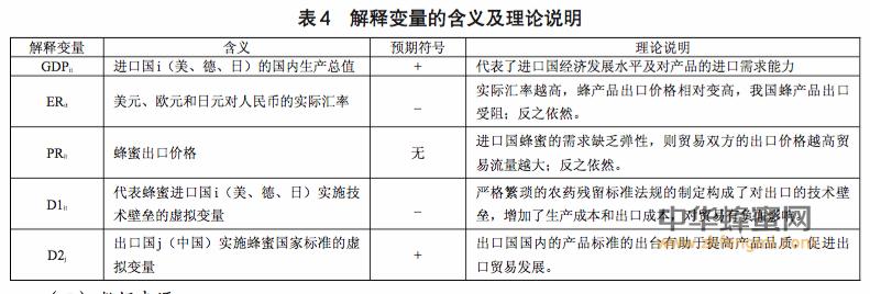 我国 蜂蜜 出口 技术壁垒 蜂蜜出口 药残留 氯霉素 刘朋飞 李海燕