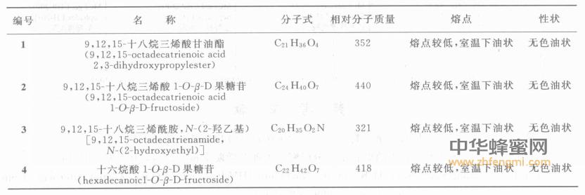 油菜花粉 成分 结构 性质 作用 功效