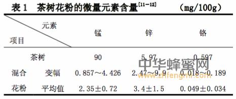 茶树花粉的营养与开发前景
