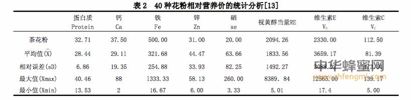 茶花粉 营养 开发 前景 成分 临床应用 茶花粉的作用与功效 多糖 李长青