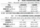 茶花粉 黄酮 α-葡萄糖苷酶 相关性 抑制类型