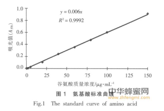 蜂蜜 果葡糖浆 茚三酮 氨基酸 品质 蜂蜜成分 茚三酮法测定蜂蜜及果葡糖浆中的氨基酸含量