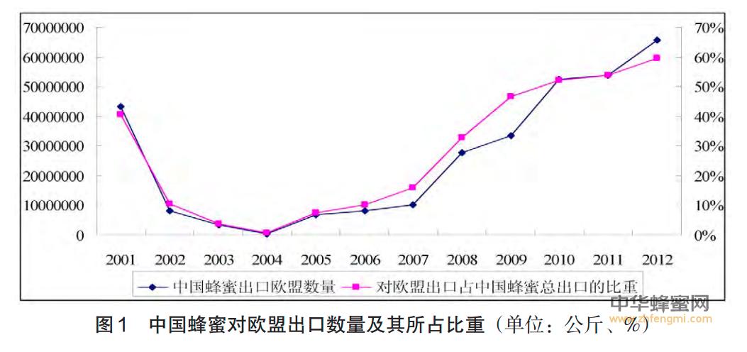 蜂蜜 蜂蜜出口 蜂蜜贸易 欧盟 SPS措施 SPS措施对中国蜂蜜出口欧盟的影响